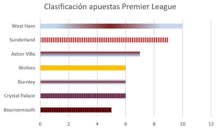 clasificacion_pl_apuestas