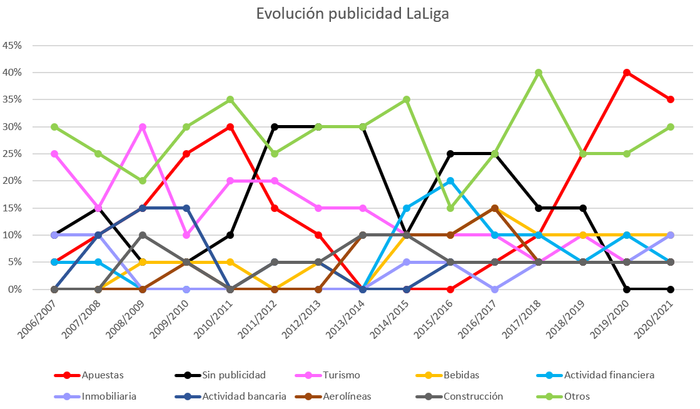 evolucion_apuestas_laliga